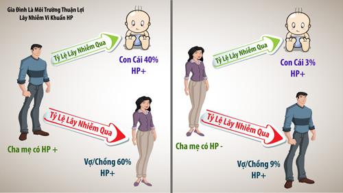Tỷ lệ lây nhiễm vi khuẩn Hp trong gia đình